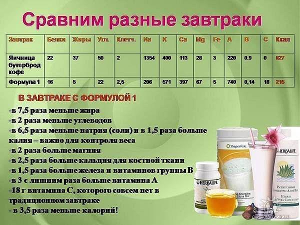 Как Питаться Чтобы Похудеть С Гербалайфом. Снижение веса Herbalife Nutrition