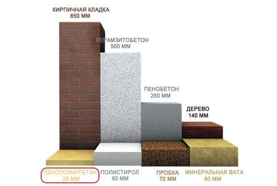 правило, сколько чего заменяет 5 сантиметров пенопласта компании Санталь ООО