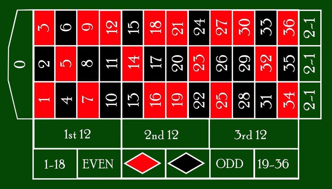 shema-igr-v-kazino-ruletka