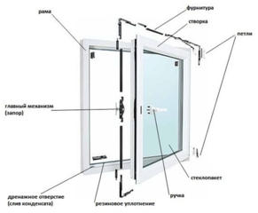 Ремонт окон и дверей, регулировка фурнитуры, замена стеклопакета.