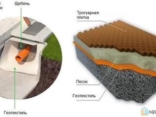 Геотекстиль термоскрепленный FIBERTEX