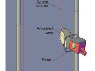 Бетоновырубка разрушение бетона демонтаж стен перепланировка сверление