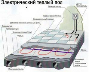 Теплый пол, плёночный инфракрасный пол, кабельный тёплый пол, электрообог