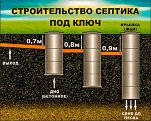 Копаем канализаций траншеи сливные ямы водопровод фундаменты погреба!