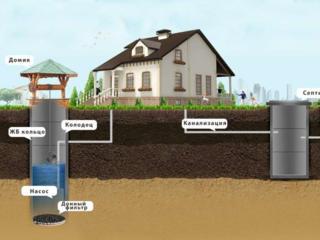 Sapam manual mehanizat montam canalizare si apeduct sub cheie in casa