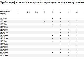 Трубы профильные. Трубы круглые. Лучшая цена в Молдове!